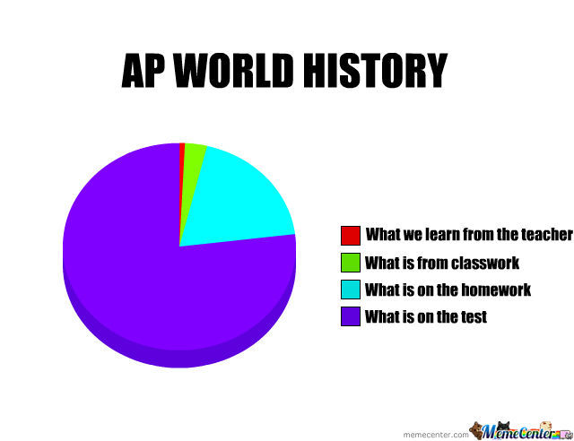 AP world history?